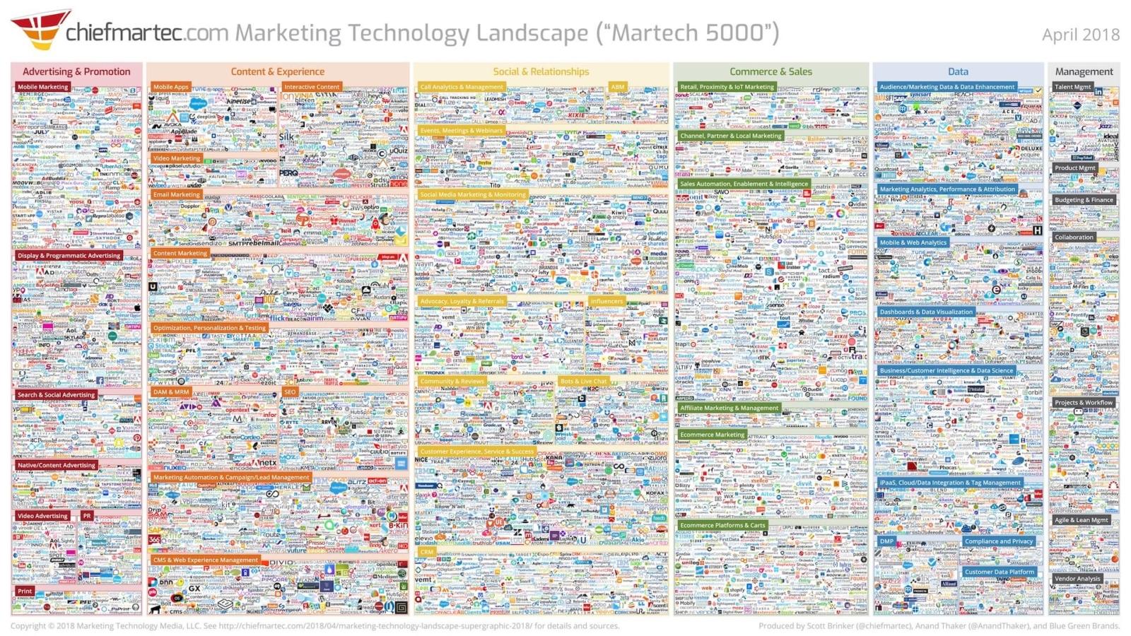 small business marketing technology